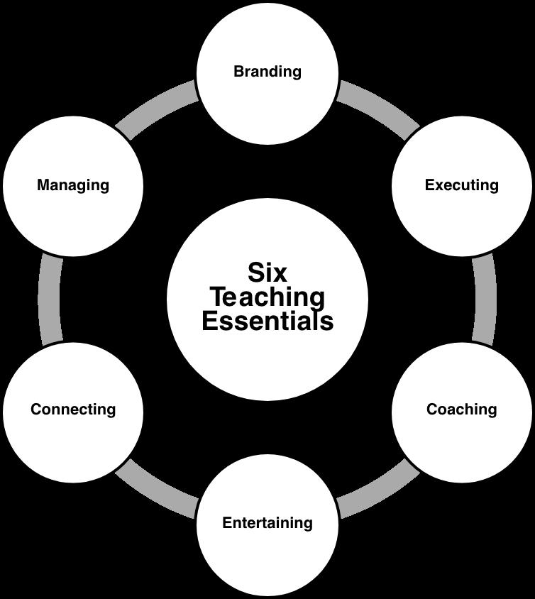 Six Teaching Essentials